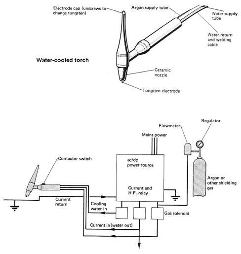 Tungsten Arc Gas Shielded Welding Tig Tags